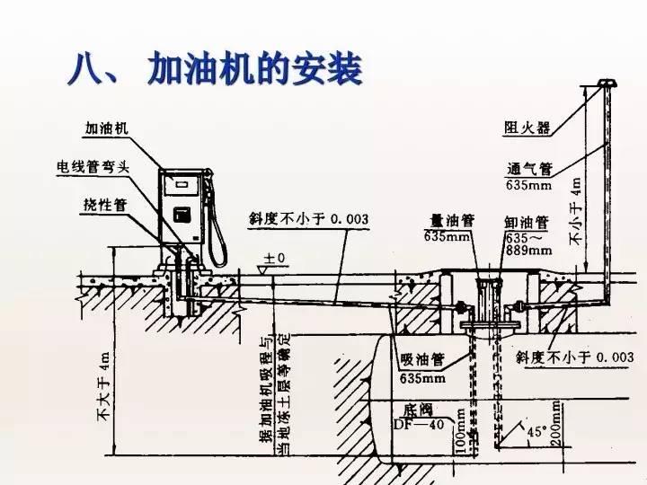 油站建设 | 加油站设计图解