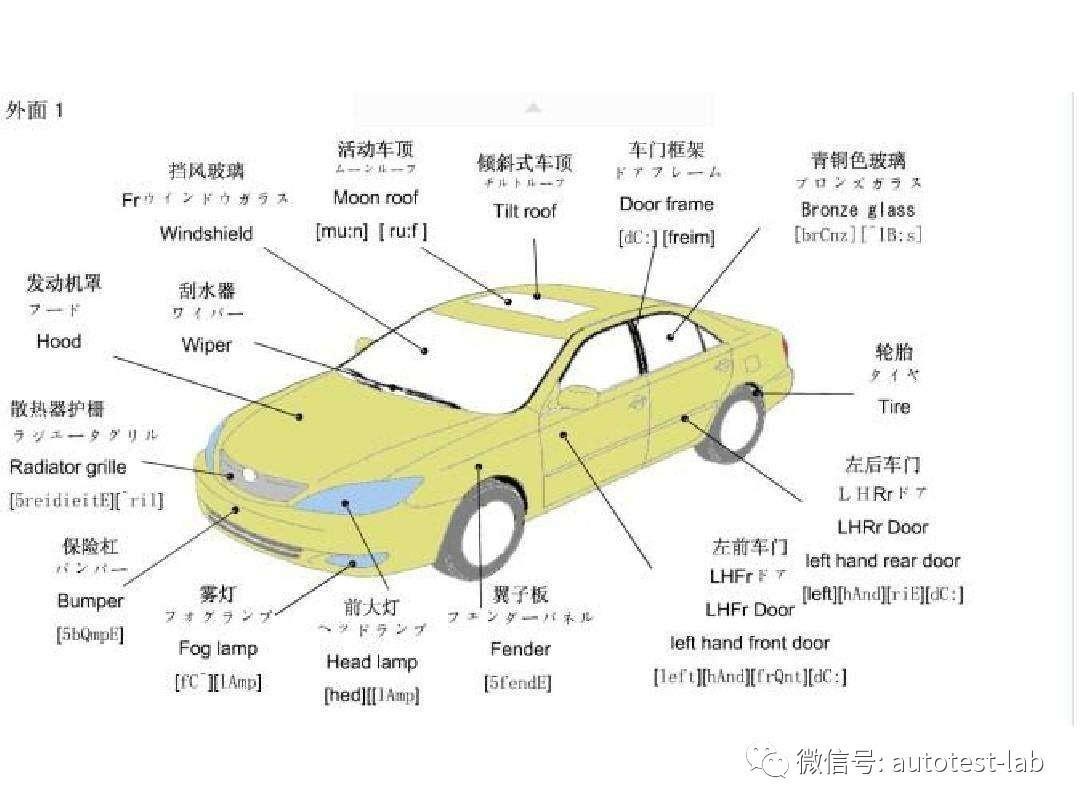 "Automotive Testing Services"""