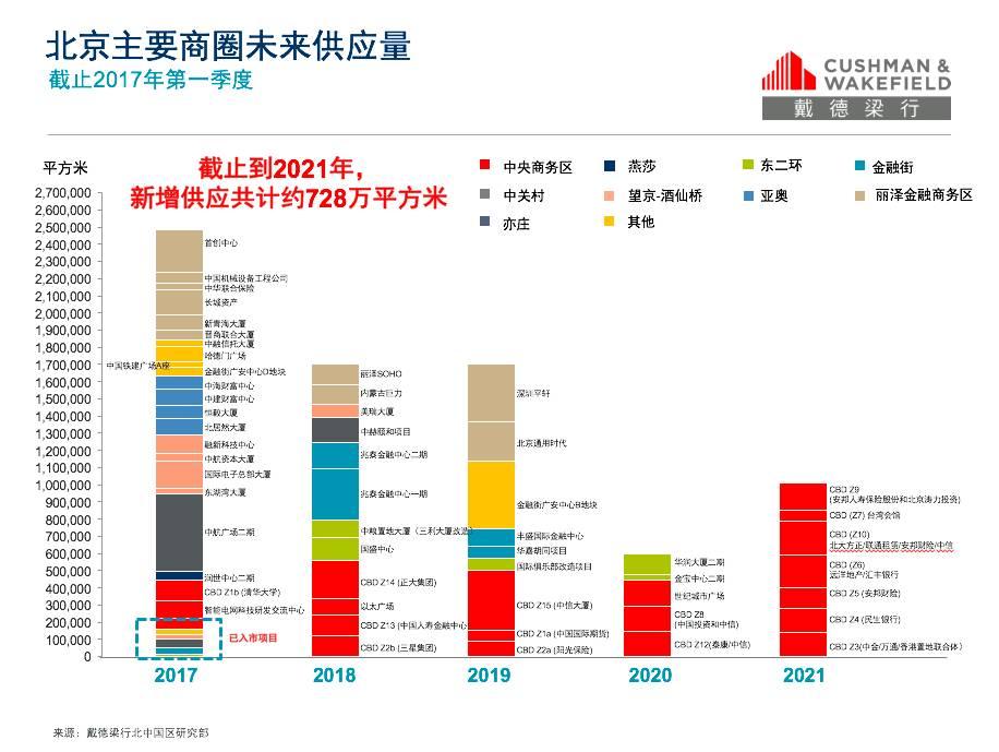 北京写字楼与产业园市场大数据与环境分析 | 戴