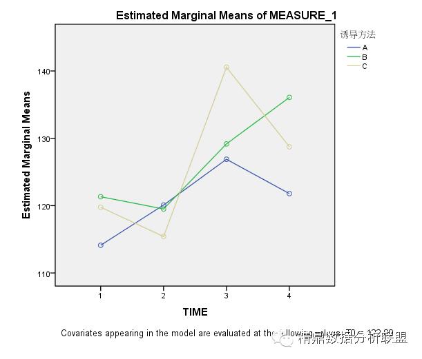 用spss怎么统计人口学资料_spss残差统计量柱状图