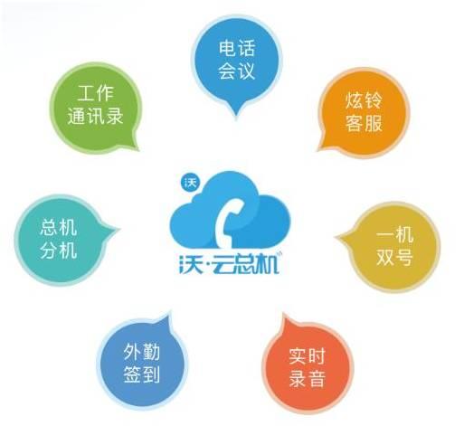 沃·云总机的电话会议,客服热线,总机分机等一系列功能让企业办公随身