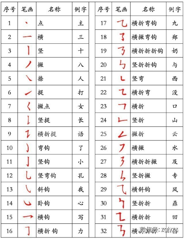 过的笔顺笔画顺序图-国家规定的汉字笔顺规则 建议收藏