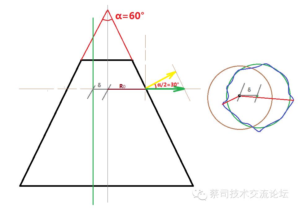 蔡司三坐标跳动专题之圆锥跳动计算讨论 iv