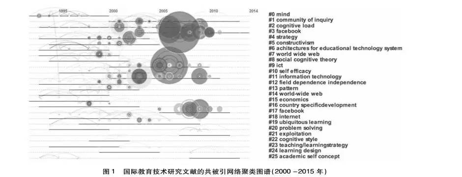 """21世纪以来国际教育技术研究热点与前沿——基于18"""""""