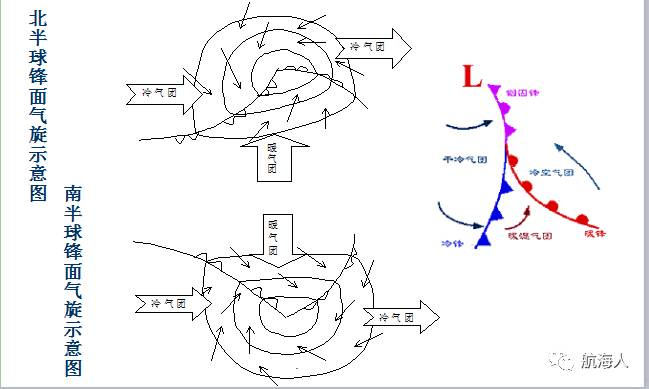 西行的船舶一般选择温带气旋的北侧航行; 在南半球西风带的南北向跨图片
