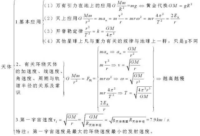 高中物理公式精编大全(附数学 化学)