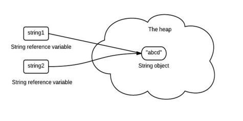 为什么Java要把字符串设计成不可变的
