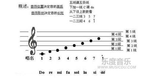 琴0基础教程,钢琴谱怎么看
