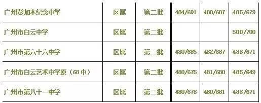 v正文正文2由于白云区借读生比较多,上述3所示范性高中的借读生分数重点许昌高中图片