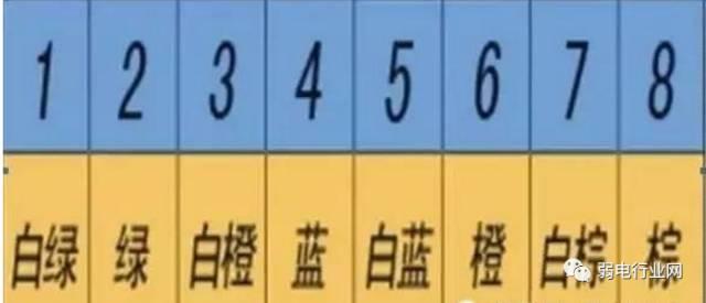 序: 如制做网线直通头:一头做568b,一头做568a即可 推荐阅读: hdmi