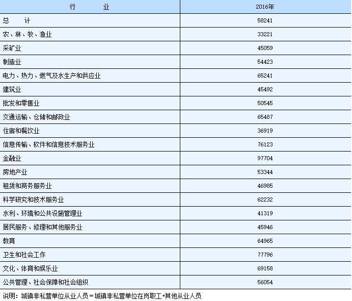 湖南人均工资_湖南地图