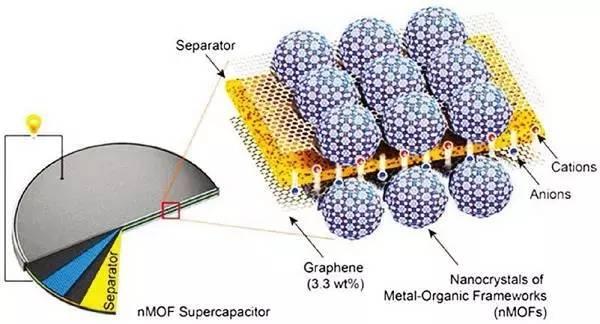 nmof超级电容器的结构设计图