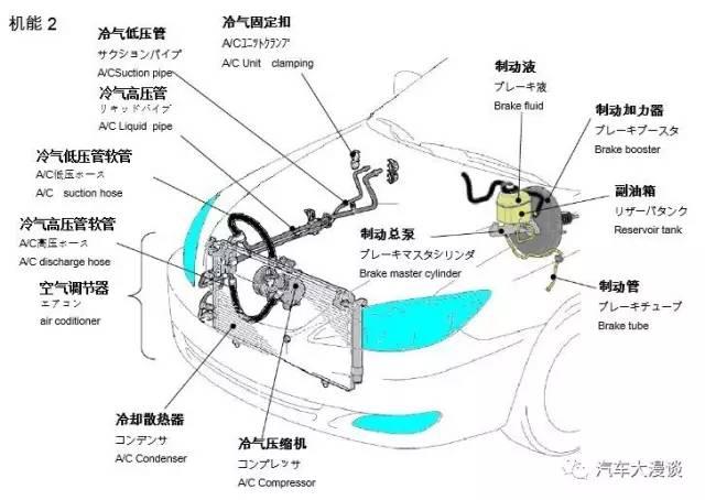 汽车各部位名称详解(爆炸图)—中,日,英名字对照!