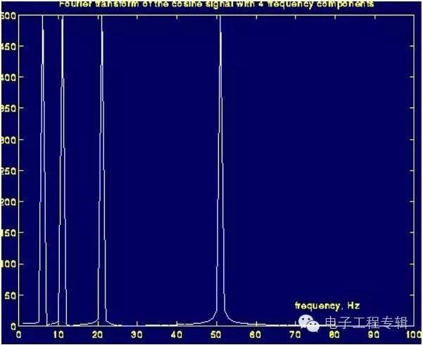 傅里叶变换本质及其公式解析