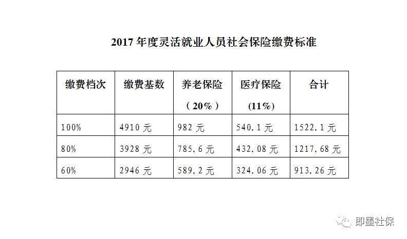 财经 正文  近日,青岛市人力资源和社会保障局根据青岛市统计局公布的