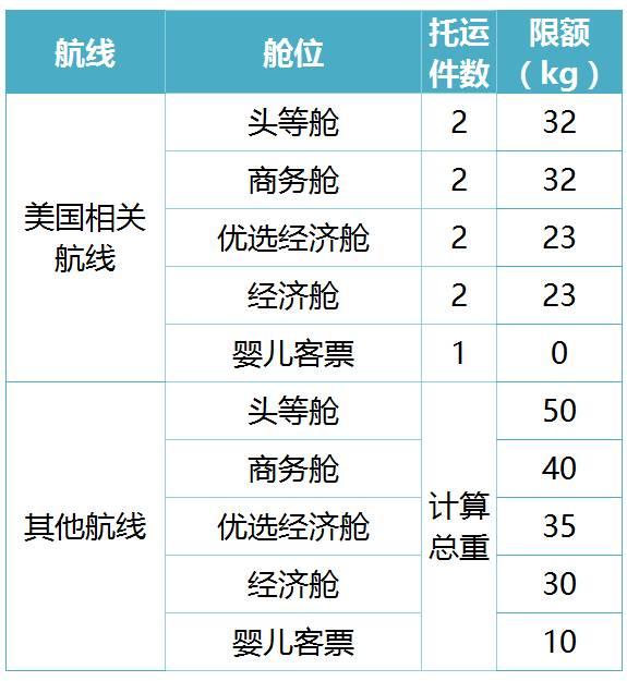 托运2件,23公斤/件;手提1件,7公斤 新航学生行李规定:托运1件,30公斤