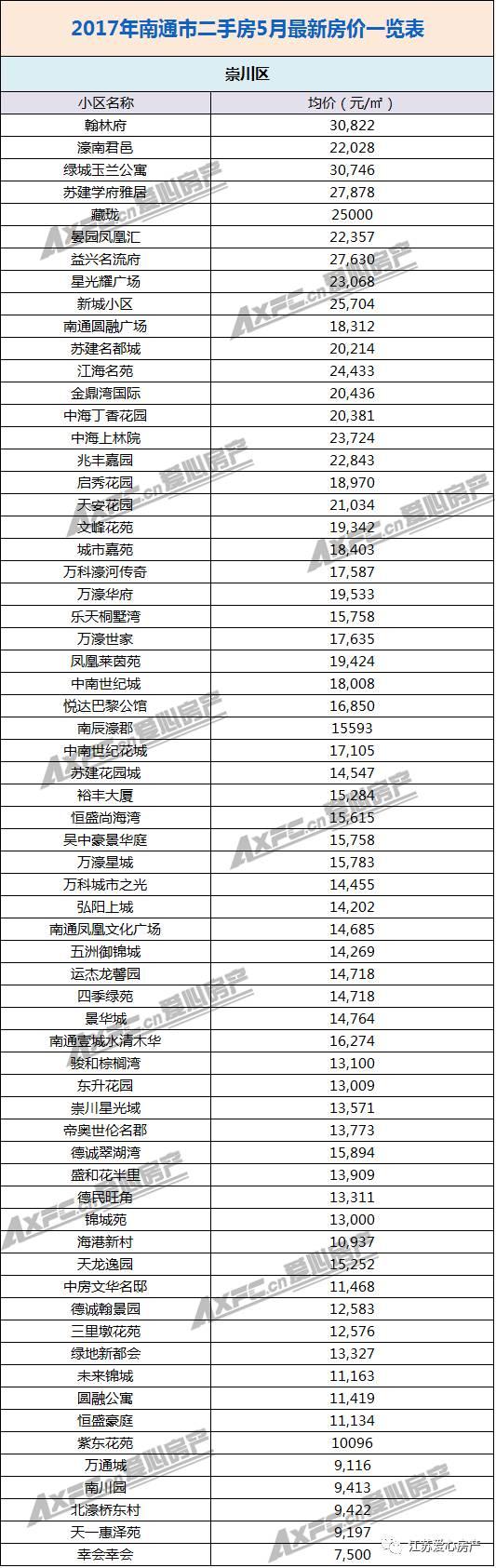 (附2017年南通市区二手房最新房价表)