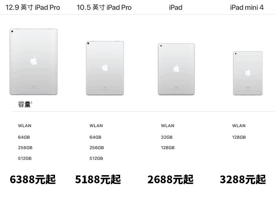 四款 iPad 详细参数对比,你会买哪个图片