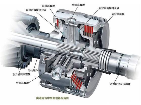 加上本身冠状齿轮差速器也是纯机械结构,虽说通过多片式离合器来控制