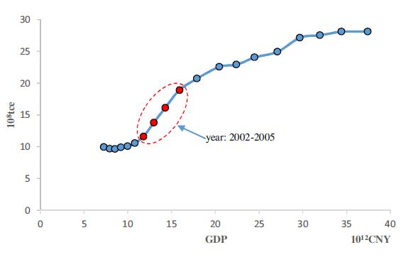 煤炭gdp_2009 2017年我国北方七港煤炭运量与GDP(2)