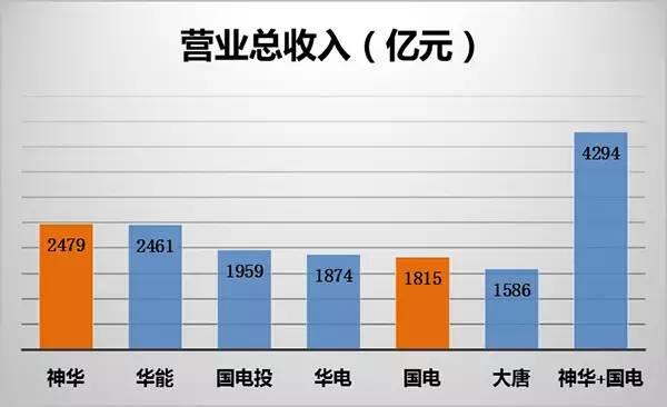 神华集团董事长_中国神华集团 收入