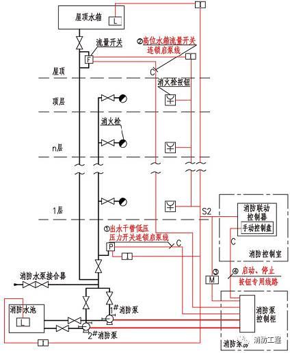 消火栓泵的电气控制~电路图解