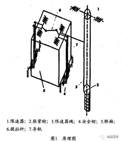 电梯安全钳的原理图_电梯安全钳图片
