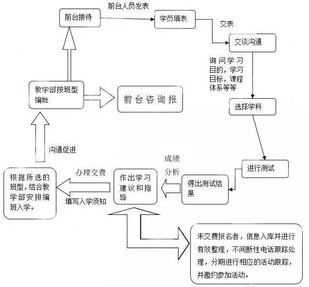 【运营篇】一文看懂培训机构前台设置(含工作攻略及考核办法)