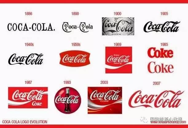 【历史】120年来可口可乐,百事可乐logo的演变与对比图片