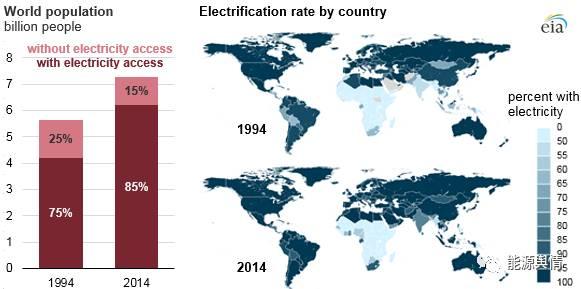 国际资讯_国际资讯|eia:二十年间 全球用电人口增幅较大