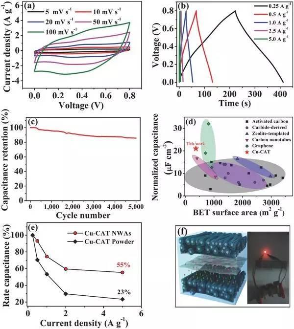 用于高性能固态超级电容器的导电金属有机框架纳米线阵列电极