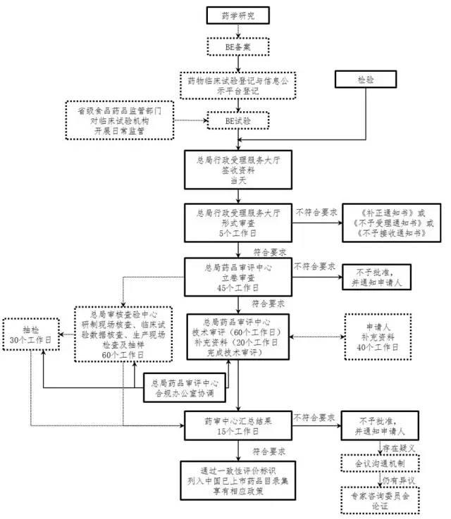 cfda发布一致性评价申报流程,受理后120天内完成审评图片