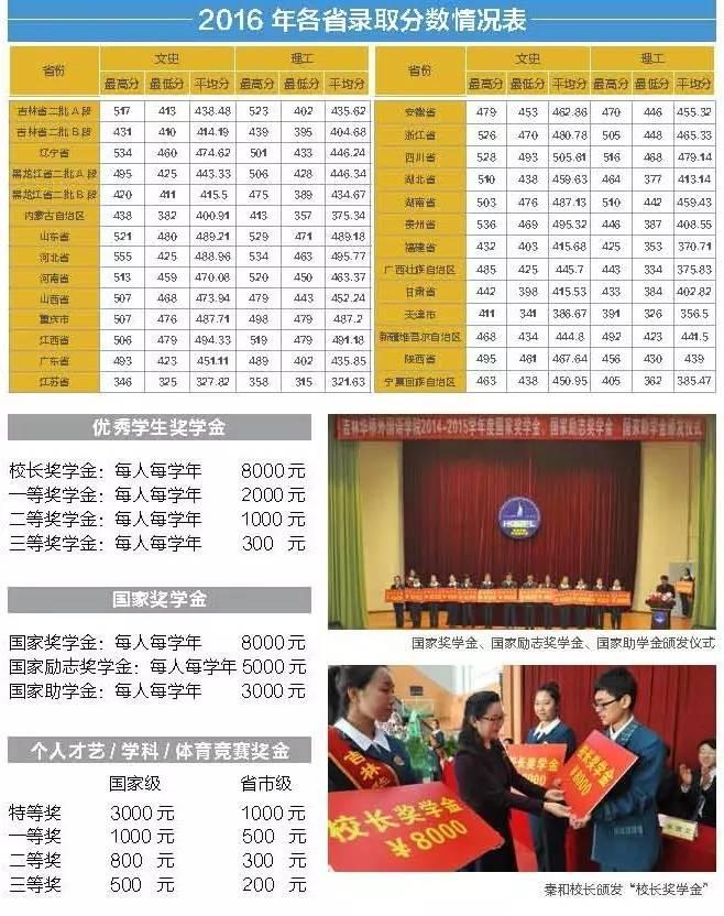 初中|吉林华桥外国语重磅2017年招生简章v初中学院数学试卷毕业图片