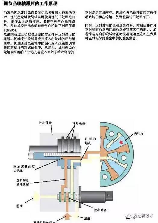 电子手刹结构分析图和可变气门正时 原理 彩图