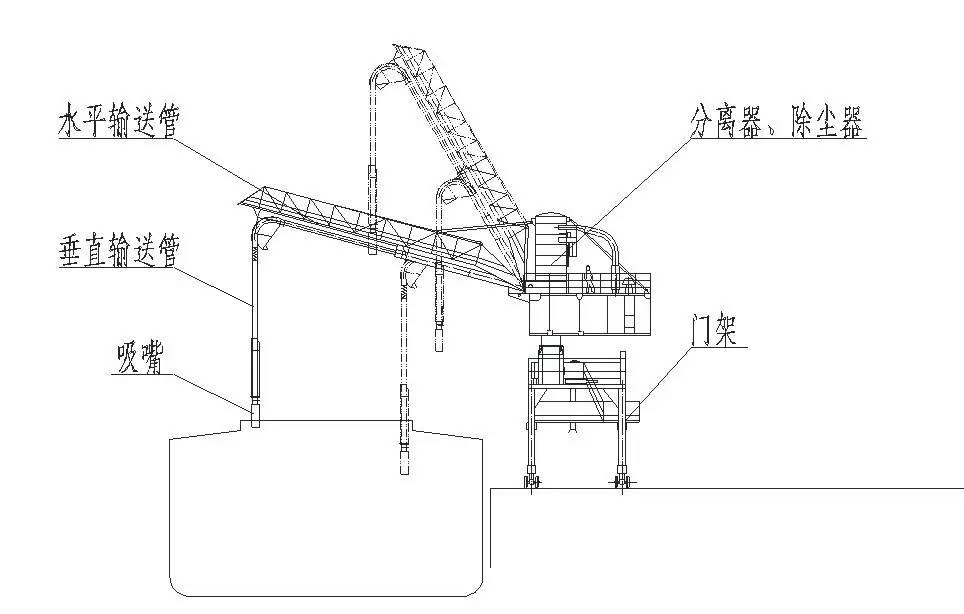 名词解释:气力式卸船机