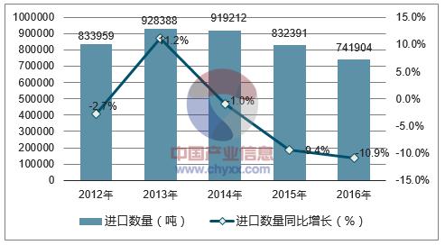 2012 2016年中国牛皮革及马皮革进口数据统计