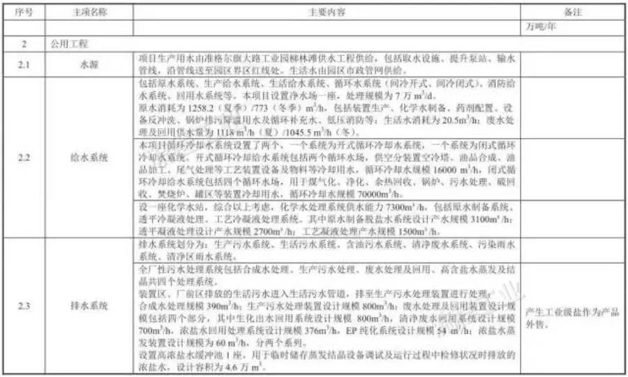 中国最大民营煤制油项目开工,投资290.72亿元 附项目装置信息