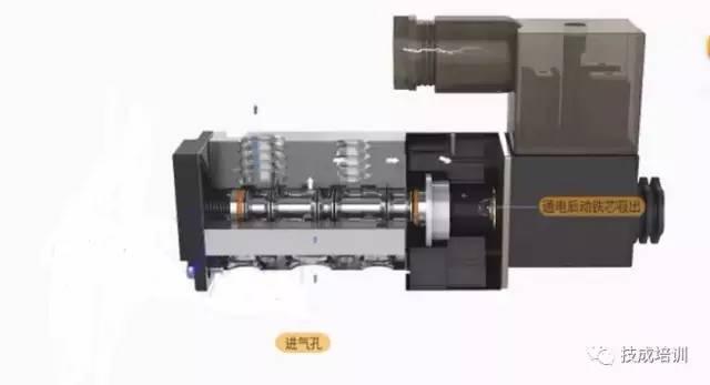 高清动画介绍电磁阀工作原理,简单明了图片