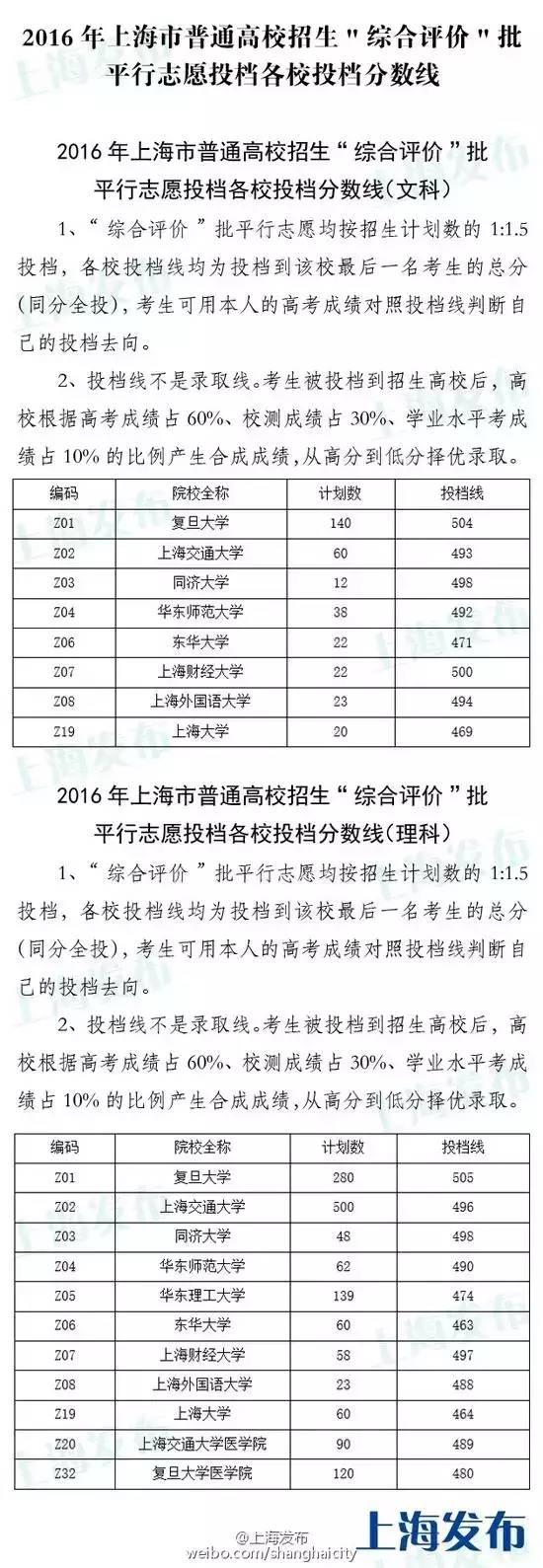 上海复旦大学09年的高考分数线