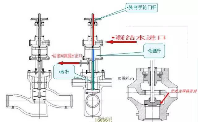 它由外置式的液压缸,三通阀和限制手轮组成.图片