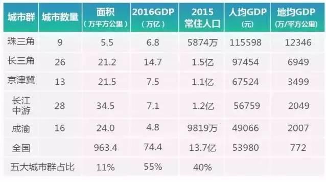 京津冀经济总量2017_经济图片