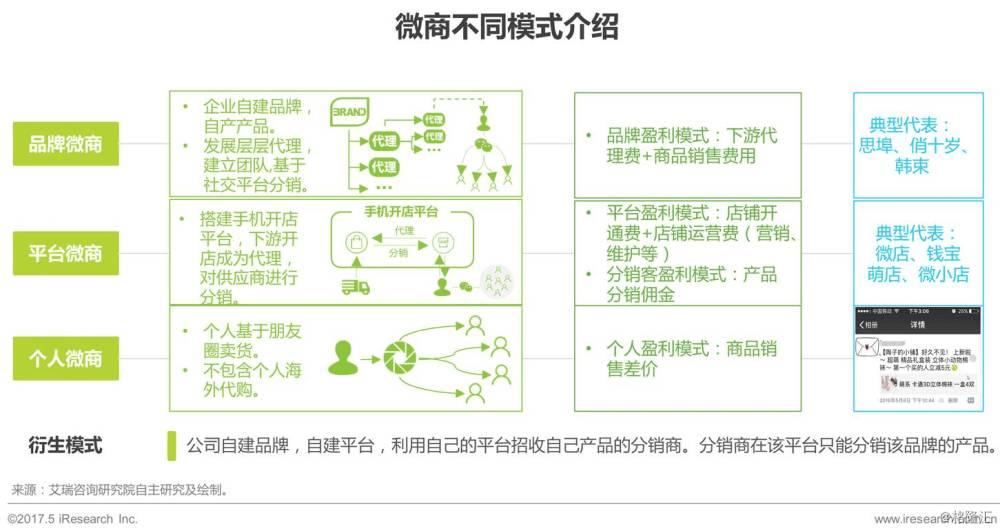 目前,微商模式主要包含三类图片