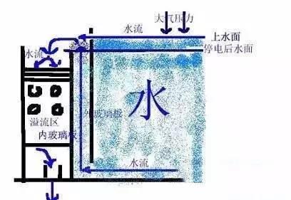 鱼缸底滤diy设计图