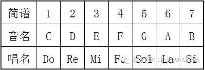 一,了解音名,唱名,简谱 根据每个音之间的关系,我们可以尤克里里指板图片