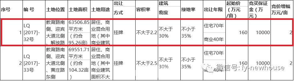 限价成功?!皖新投资集团以3.23亿夺得临泉两块商住地块,最低楼面价不足千元