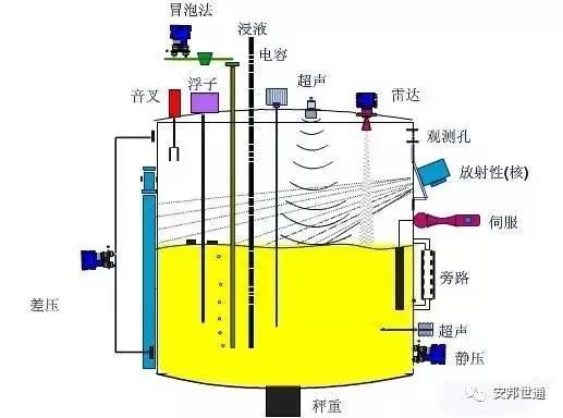 雷达物位计的工作原理_雷达波物位计原理图示