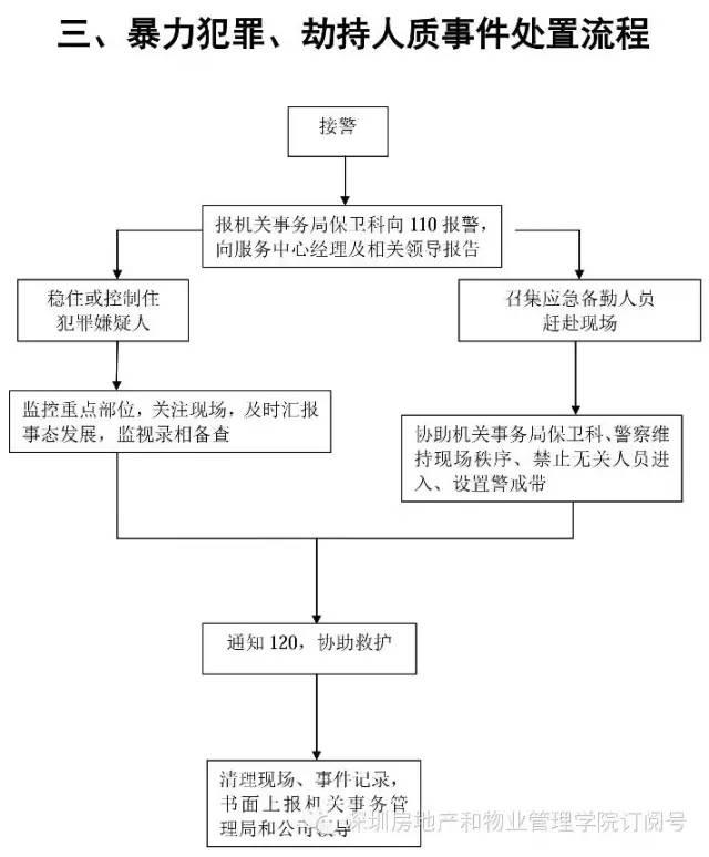 最全的物业管理应急预案流程图 收藏