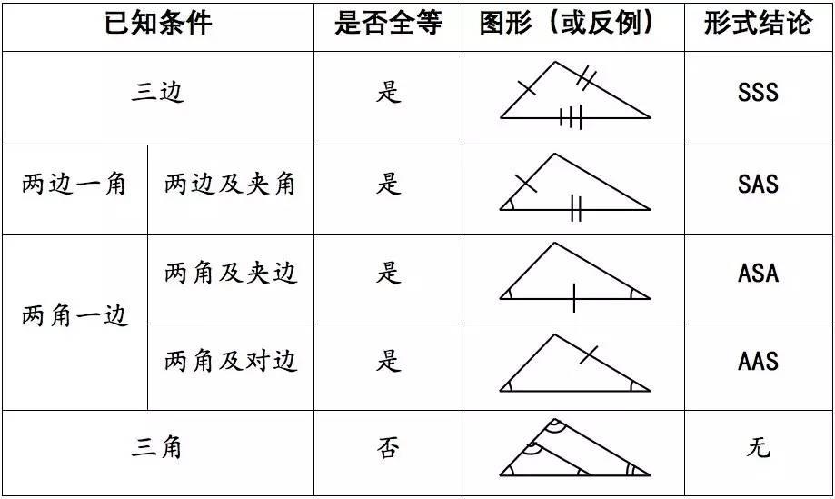 七升八几何微课堂第二讲--全等三角形的判定