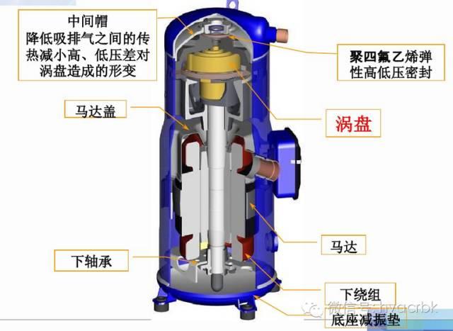 按照主机压缩机的形式分类: 1,活塞式压缩机:是早期空调曾普遍使用的图片