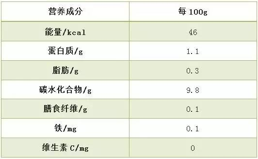 面条营养成分表